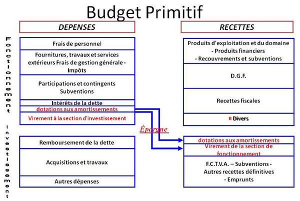 BudgetPrimitif